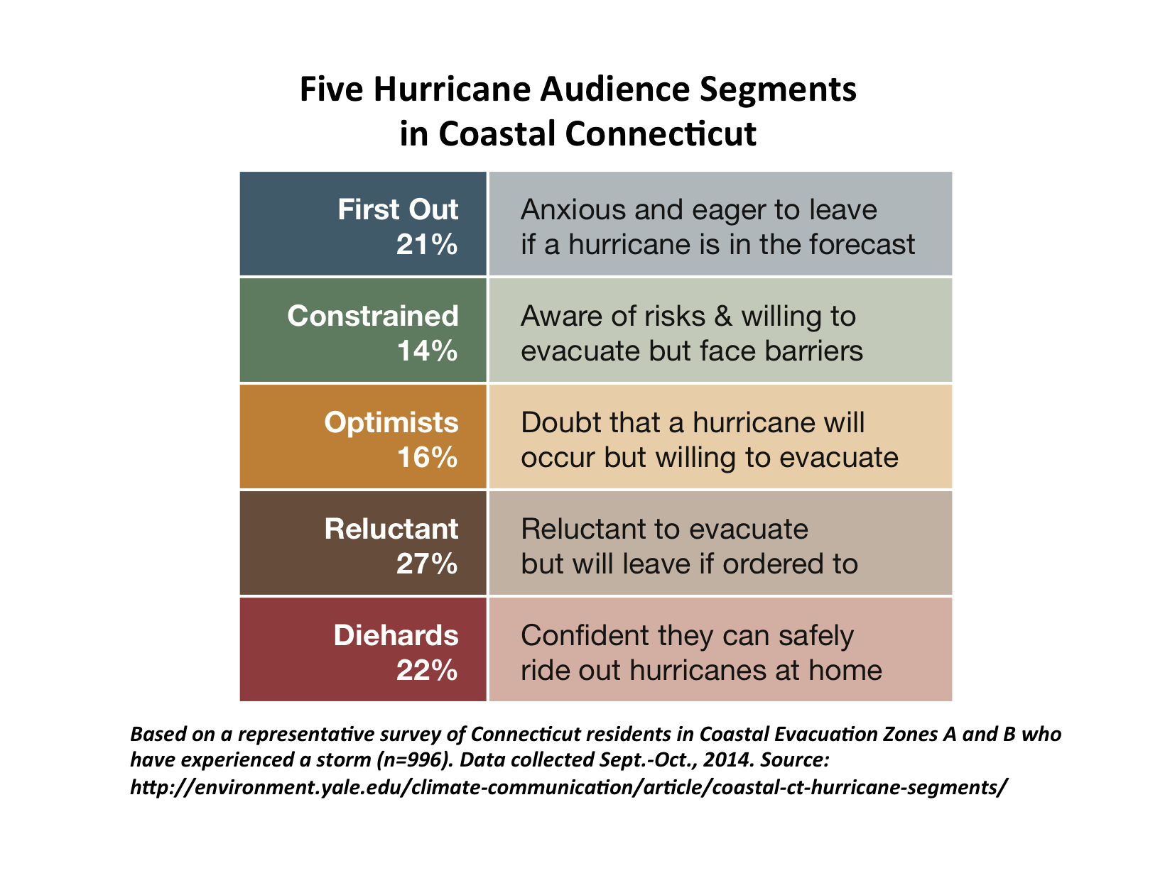 Image for Five Hurricane Audience Segments in Coastal Connecticut