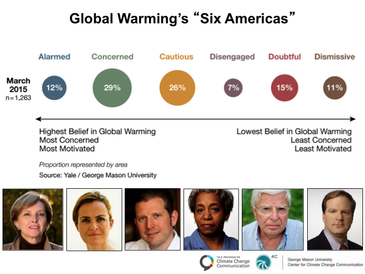 Slide for Global Warming's Six Americas