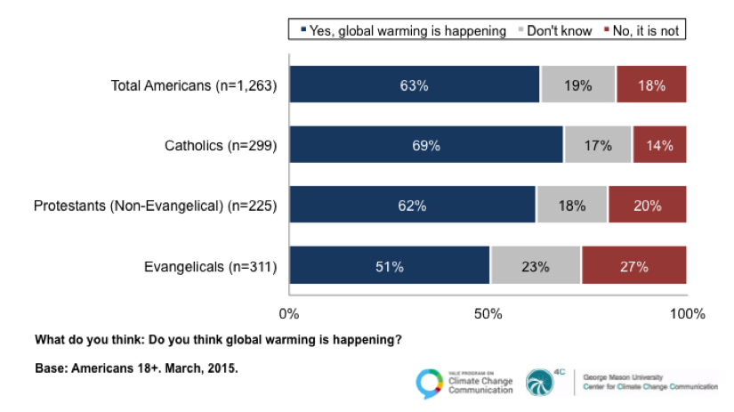 Image for Majorities Think Global Warming is Happening