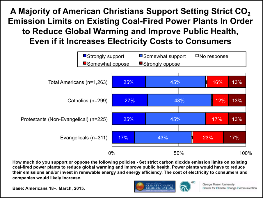 Image for American Christians Support CO2 Regulations