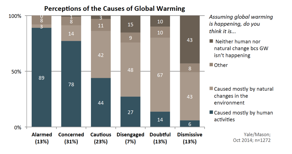 Image for Perceptions of the Causes of Global Warming