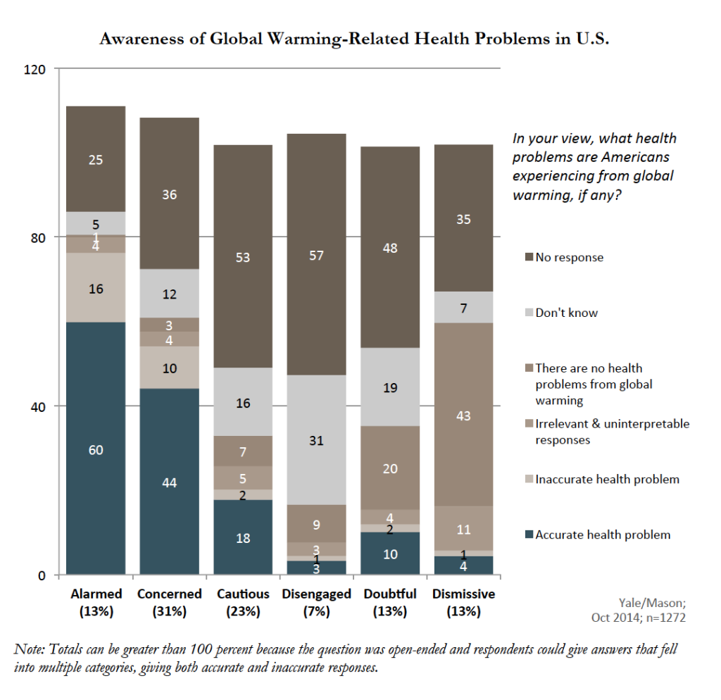 Image for Awareness of Global Warming-Related Health Problems in US