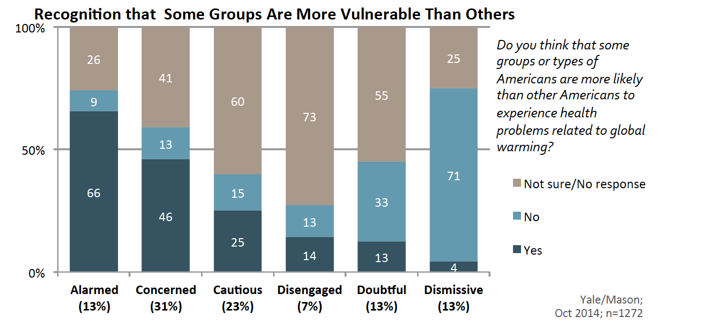Image for Are Some Groups More Vulnerable Than Others?