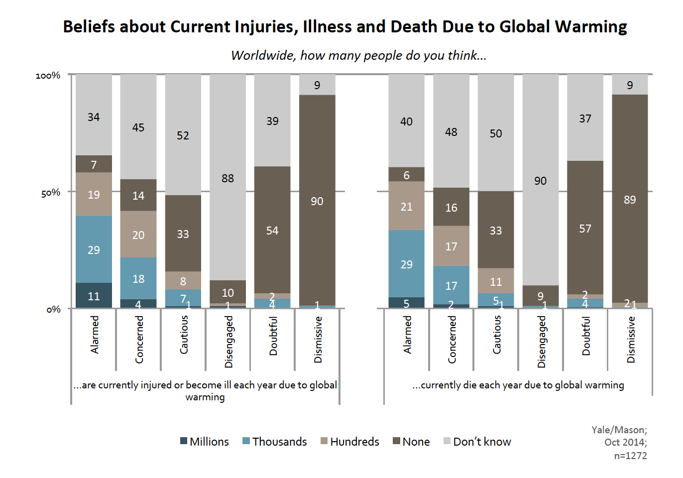 Image for Beliefs About Current Health Impacts of Global Warming