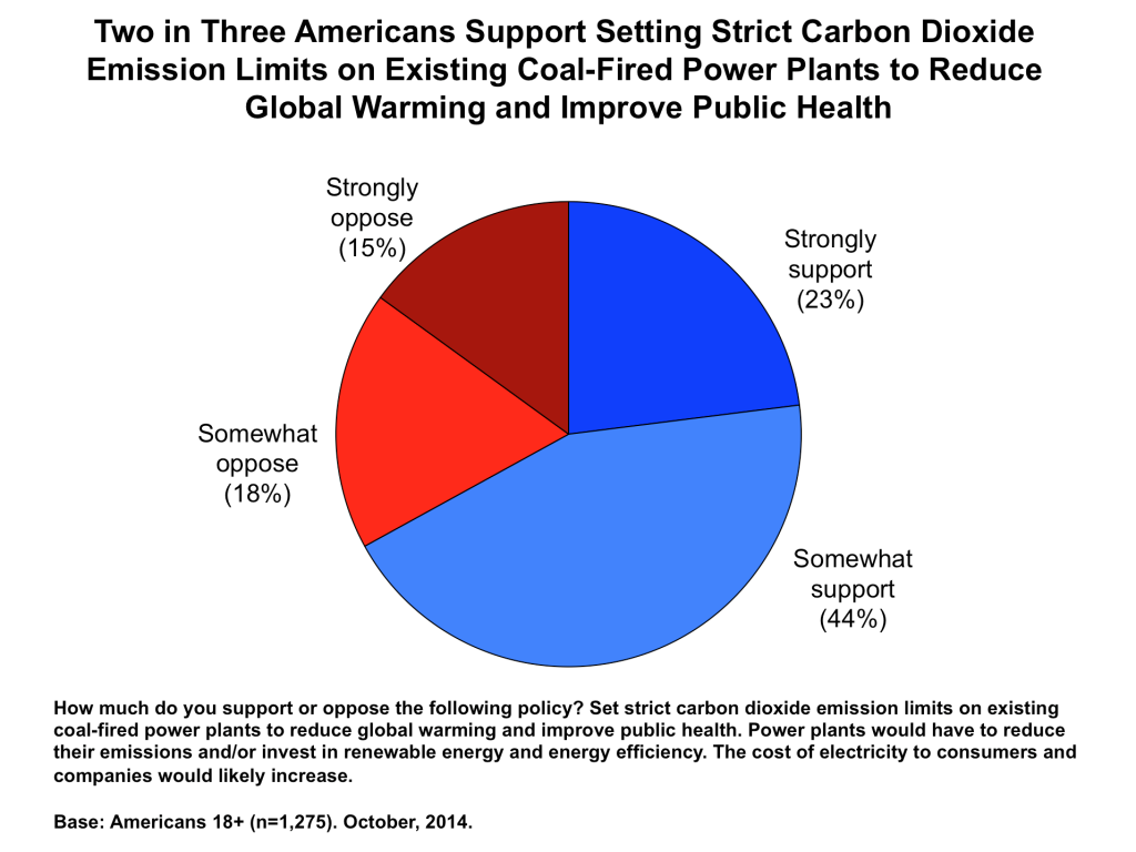 Image for Two in Three Americans Support Setting Strict Carbon Dioxide Emission Limits