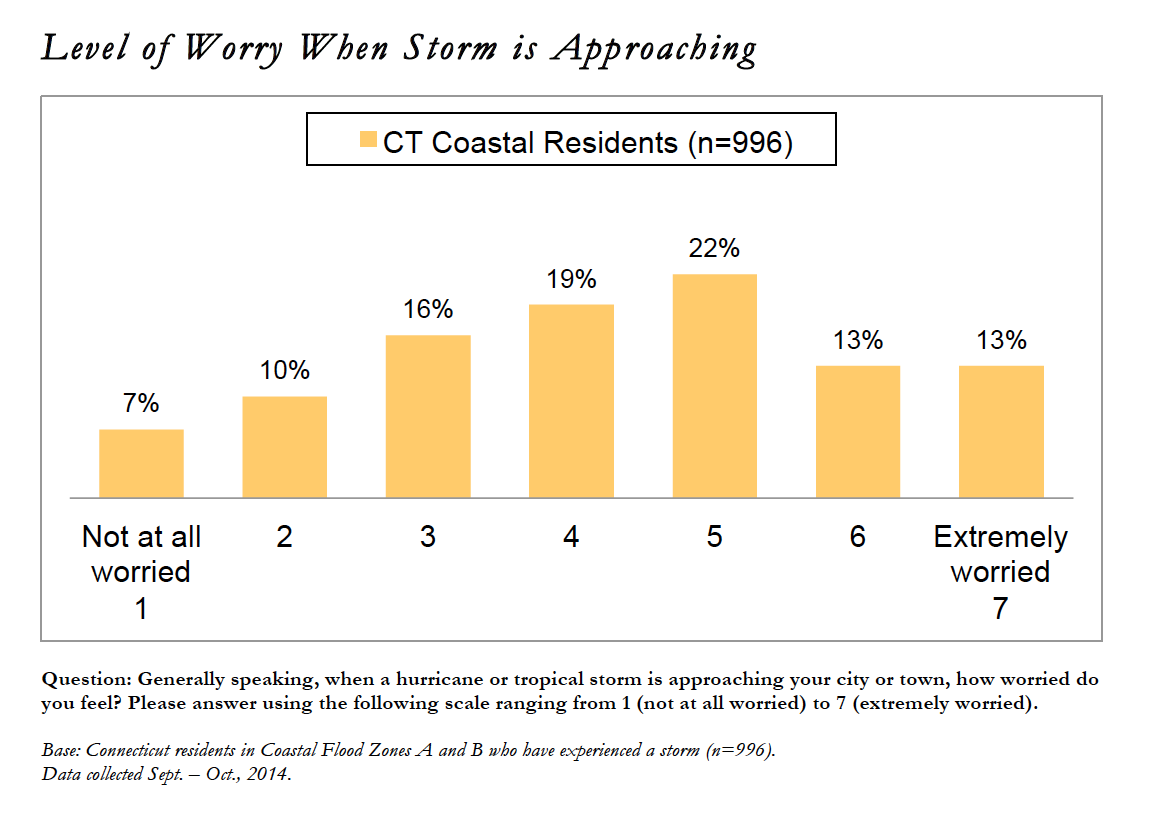 Image for Level of Worry When a Storm is Approaching