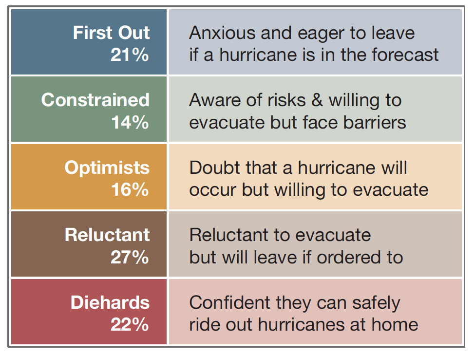 Image for Hurricane Audience Segments