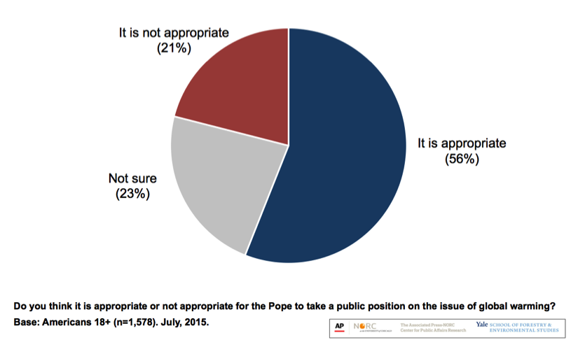 Image for A Majority of Americans Say It is Appropriate for the Pope to Take a Public Position on the Issue of Global Warming