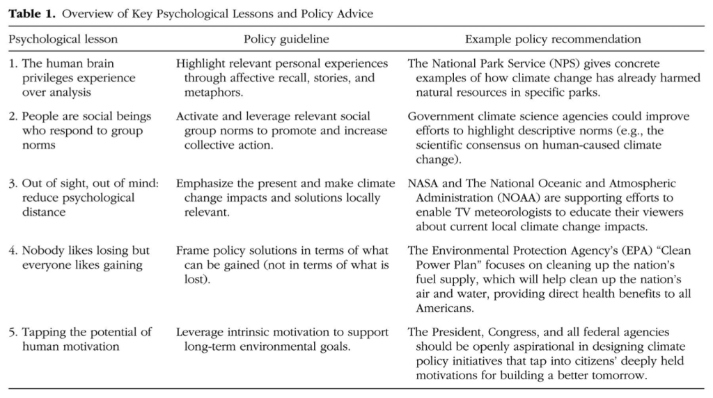 Image for Overview of Key Psychological Lessons and Policy Advice