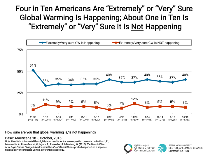 "Image for Americans Are ""Extremely"" or ""Very"" Sure Global Warming is Happening"