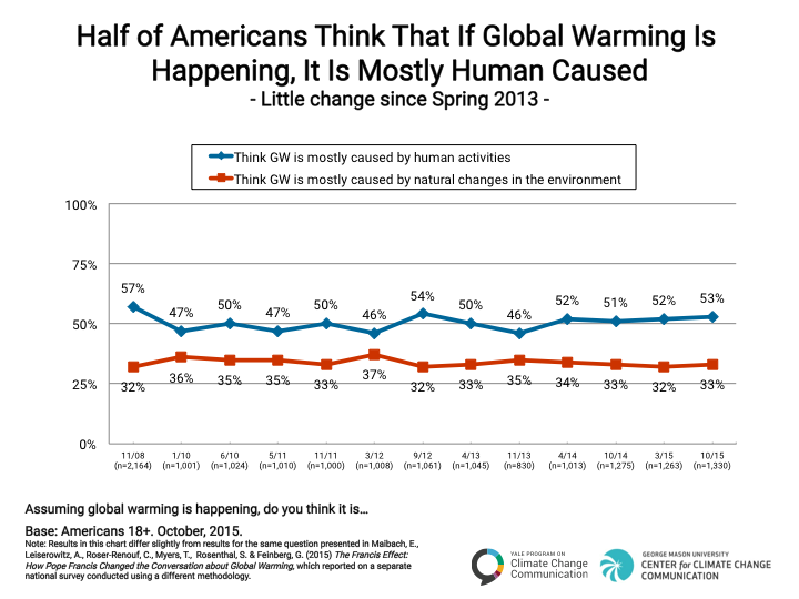 Image for Half of Americans Think That If Global Warming Is Happening, It Is Mostly Human Caused