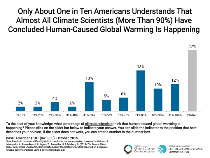 Image for Only About One in Ten Americans Understands That Almost All Climate Scientists Agree