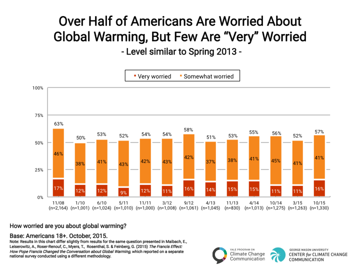 Image for Over Half of Americans Are Worried About Global Warming