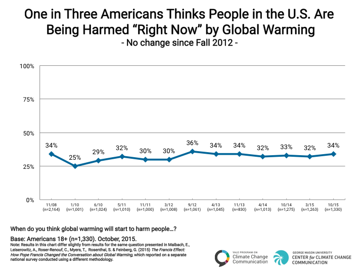 Image for One in Three Americans Thinks People in the U.S. are Currently Being Harmed by Global Warming