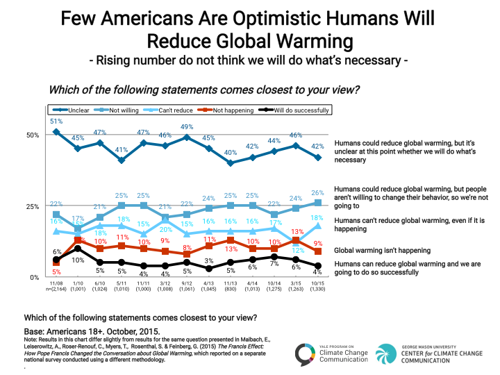 Image for Few Americans are Optimistic Humans will Reduce Global Warming