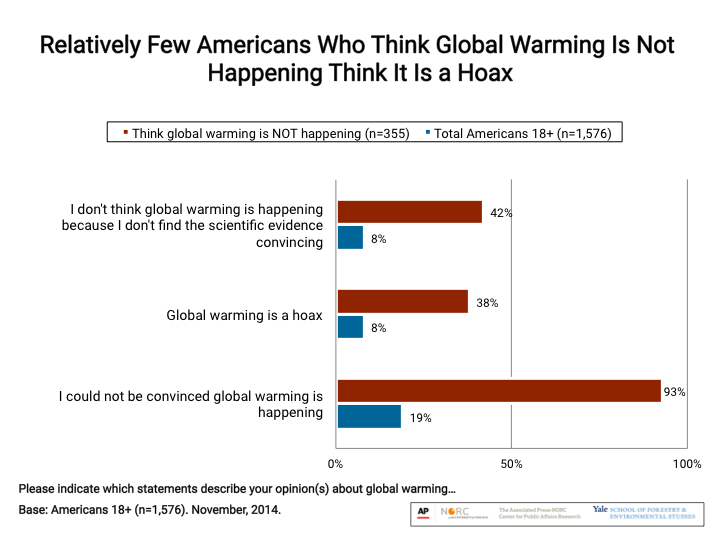 Image for Relatively Few Americans Who Think Global Warming Is Not Happening Think It is a Hoax