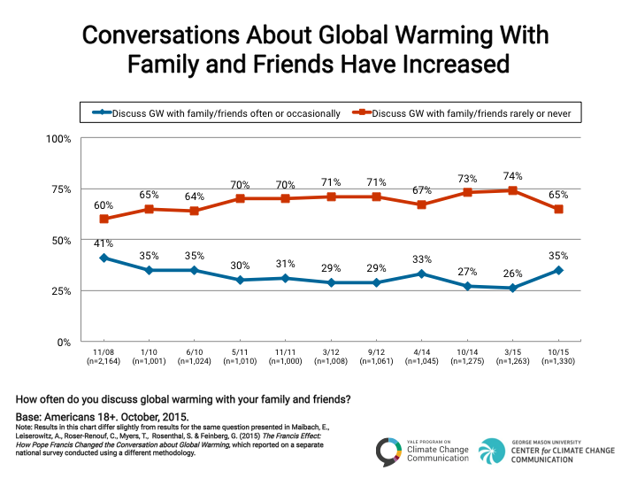 Image for Conversations About Global Warming with Family and Friends Have Increased