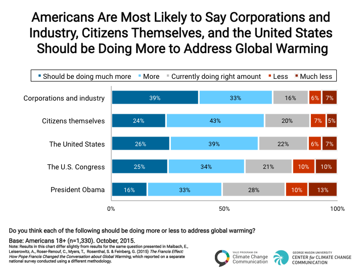 Image for Americans are Most Likely to Say Corporations and Industry Should Do More to Address Global Warming