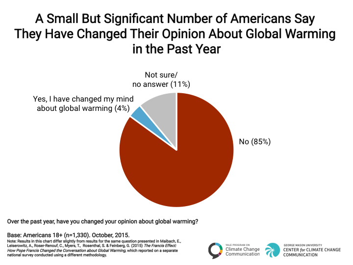Image for A Small but Significant Number of Americans Say They Have Changed Their Opinion