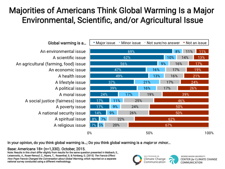 Image for Majorities of Americans Think Global Warming is a Major Environmental, Scientific, and/or Agricultural Issue