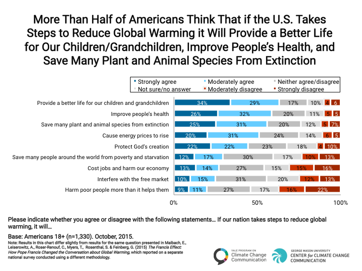 Image for More Than Half of Americans Think the U.S. Taking Steps to Reduce Global Warming Will Improve Future