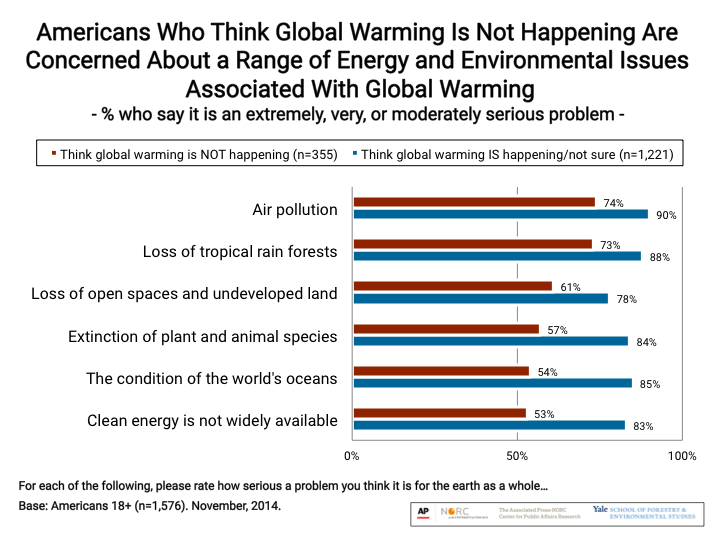 Image for Americans Who Think Global Warming Is Not Happening Are Concerned Range of Energy and Environmental Issues