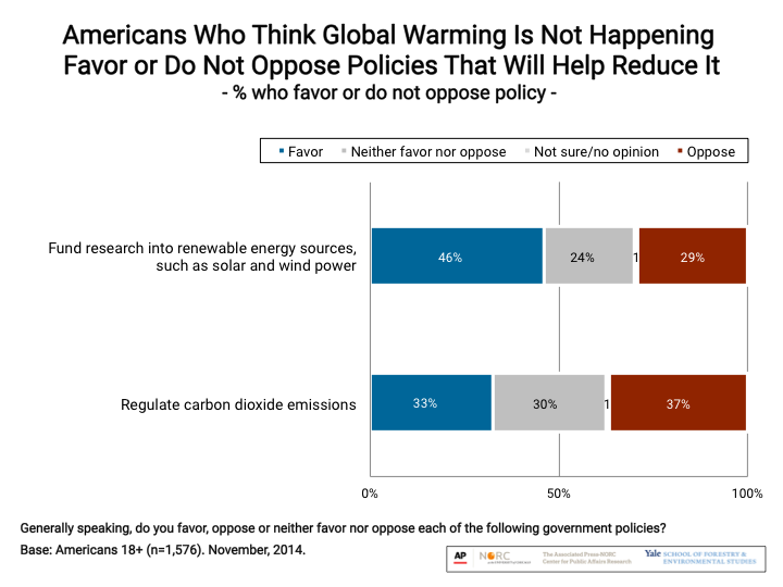 Image for Americans Who Think Global Warming Is Not Happening Favor or Do Not Oppose Policies