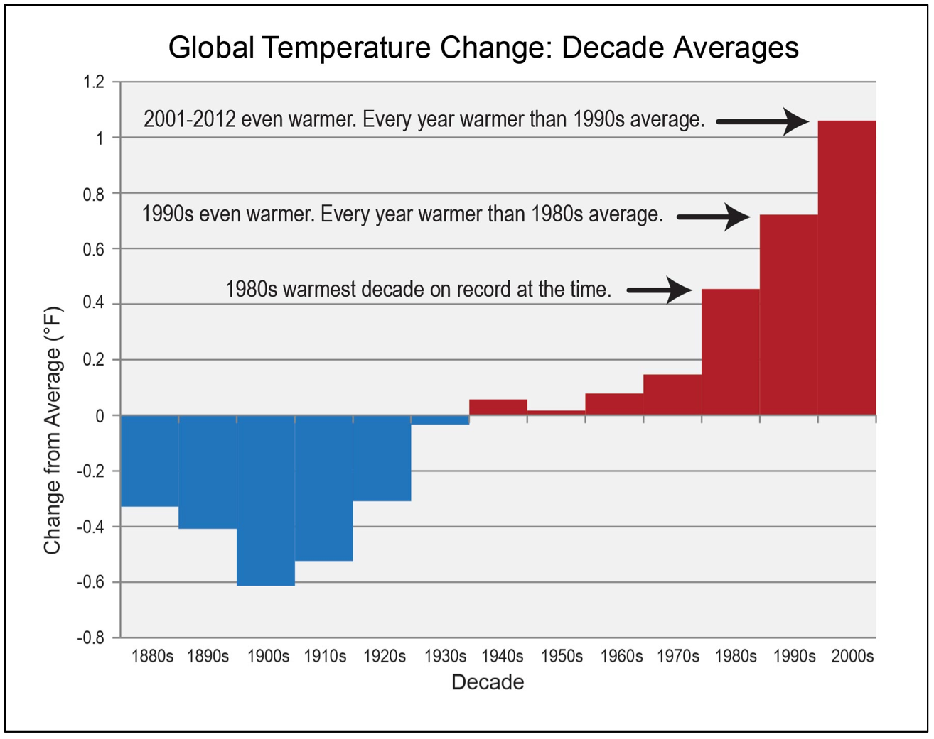 Image for Global Temperature Change: Decade Averages
