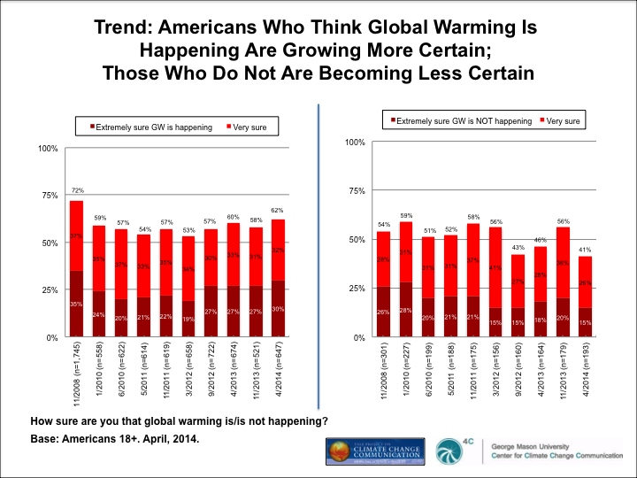 Image for Trend: Americans Who Think Global Warming Is Happening Are Growing More Certain