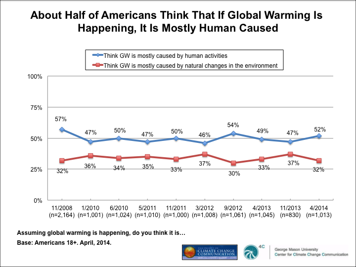 Image for About Half of Americans Think That If Global Warming Is Happening, It Is Mostly Human Caused