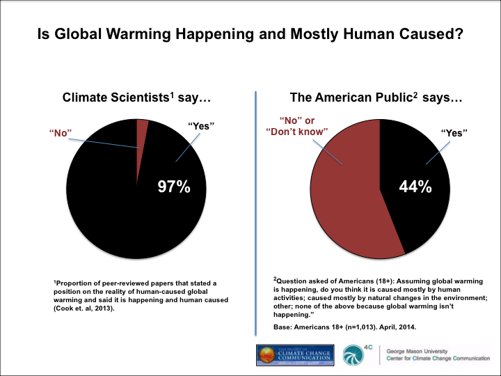 Image for Is Global Warming Happening and Mostly Human Caused?