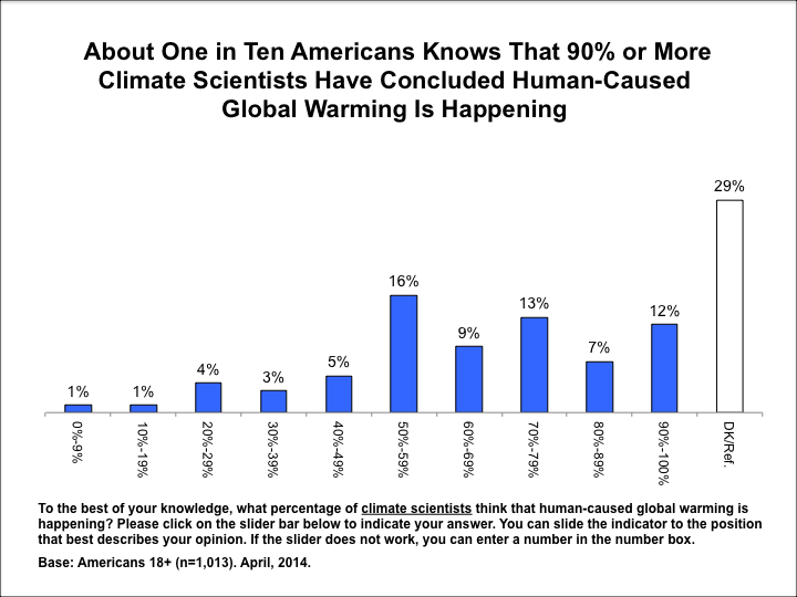 Image for About One in Ten Americans Know 90% or More of Climate Scientists Agree