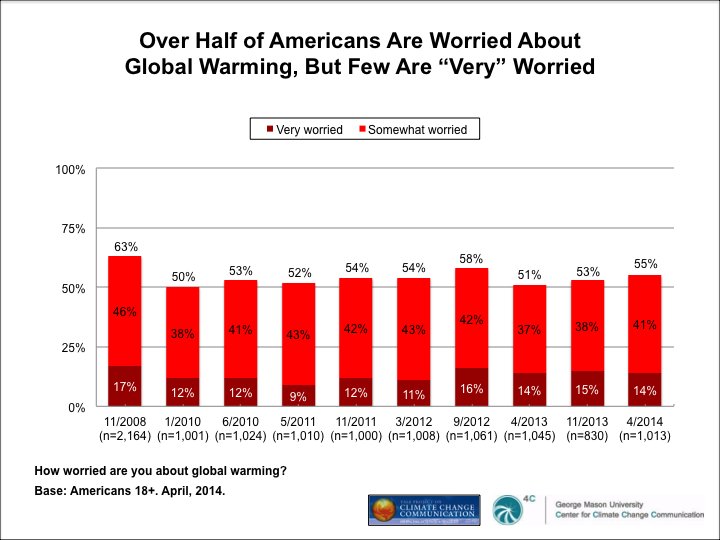 """Image for Over Half of Americans Are Worried About Global Warming, But Few Are """"Very"""" Worried"""