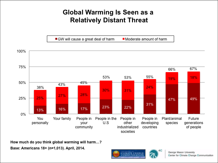 Image for Global Warming Is Seen as a Relatively Distant Threat