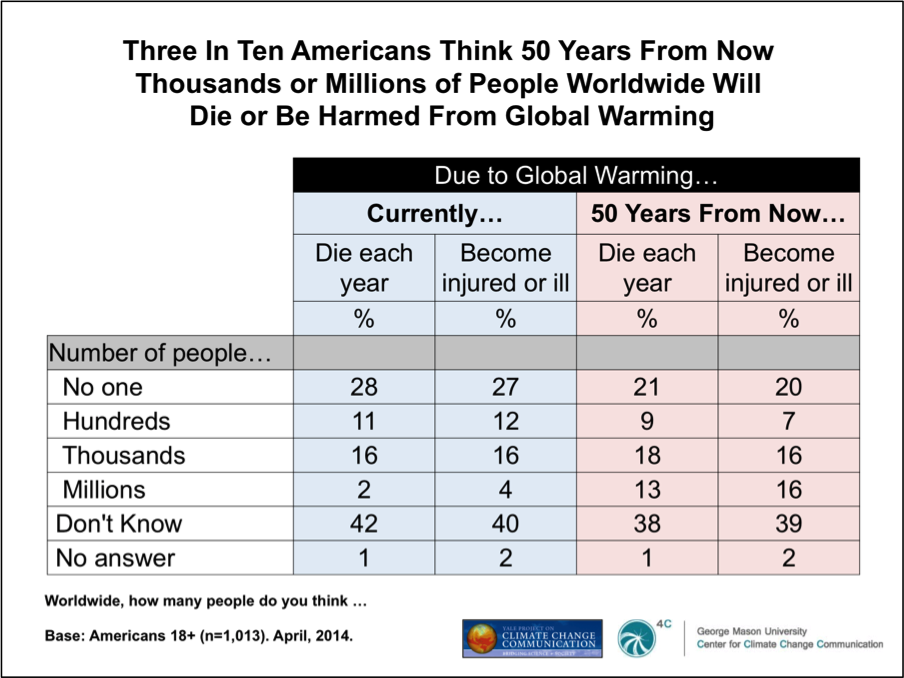 Image for Three In Ten Americans Think 50 Years From Now Thousands or Millions of People Worldwide Will Die