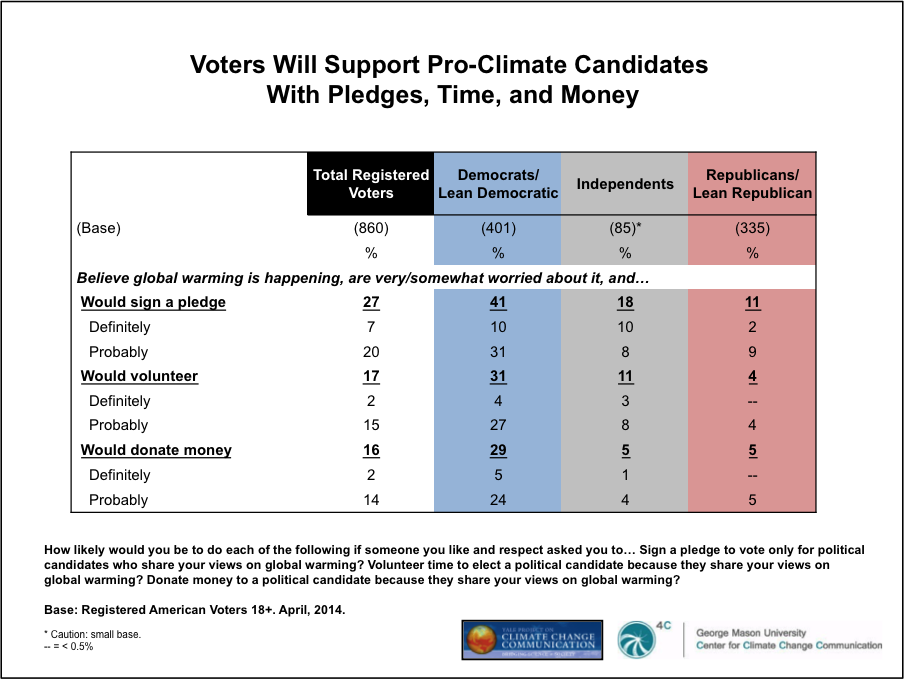 Image for Voters Will Support Pro-Climate Candidates With Pledges, Time, and Money