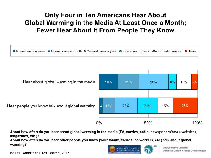 Image for Only Four in Ten Americans Hear About Global Warming In the Media