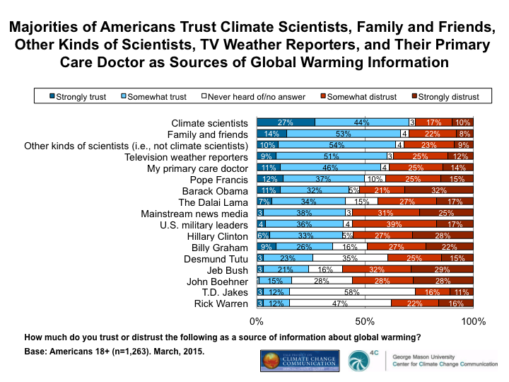 Image for Majorities of Americans Trust Climate Scientists, Family and Friends