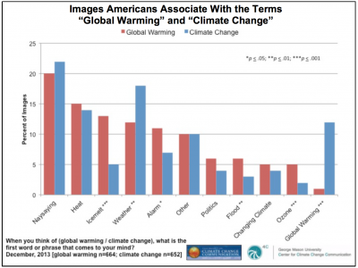 "Image for Images Americans Associate With the terms ""Global Warming"" and ""Climate Change"""
