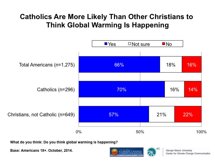 Image for Catholics Are More Likely Than Other Christians to Think Global Warming Is Happening