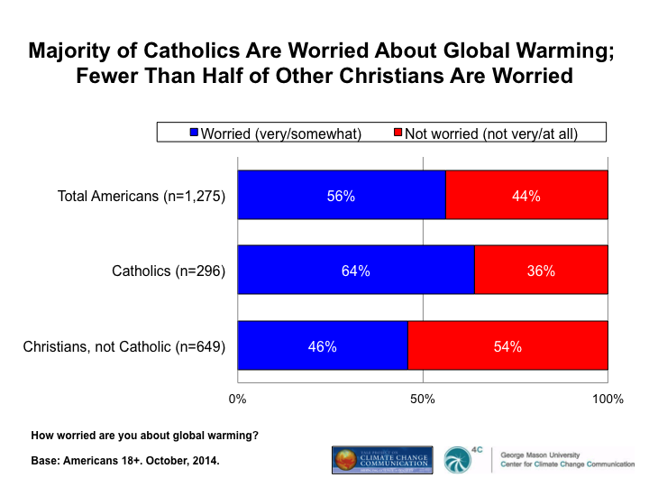 Image for Majority of Catholics Are Worried About Global Warming; Fewer Than Half of Other Christians Are Worried
