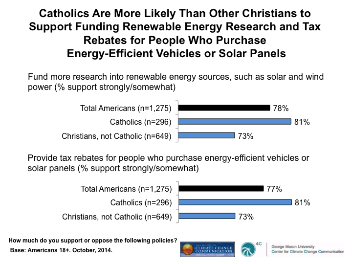 Image for Catholics Are More Likely Than Other Christians to Support Funding Renewable Energy Research and Tax Rebates