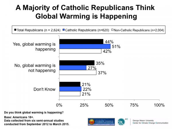 Image for A Majority of Catholic Republicans Think Global Warming Is Happening