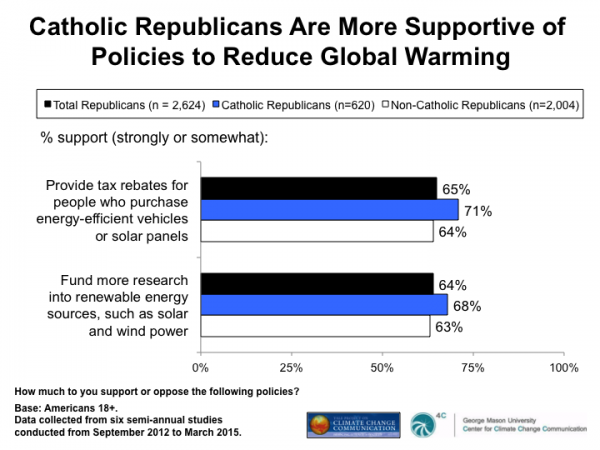 Image for Catholic Republicans Are More Supportive of Policies to Reduce Global Warming