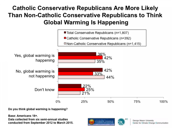 Image for Catholic Conservative Republicans Are More Likely Than Non-Catholic Conservative Republicans to Think Global Warming Is Happening
