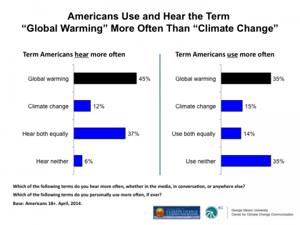 "Image for Americans Use and Hear the Term ""Global Warming"" More Often Than ""Climate Change"""