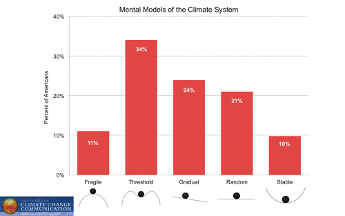 Image for Mental Models of the Climate System