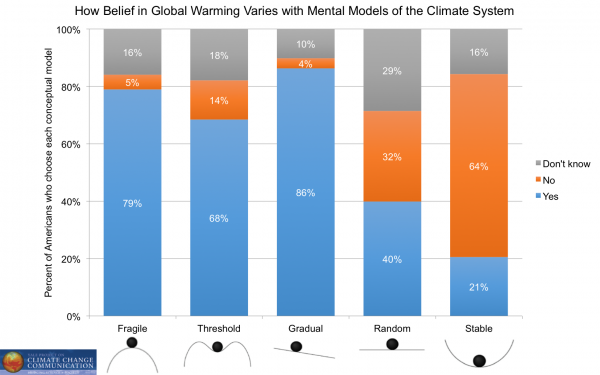 Image for How Belief In Global Warming Varies with Mental Models of the Climate System