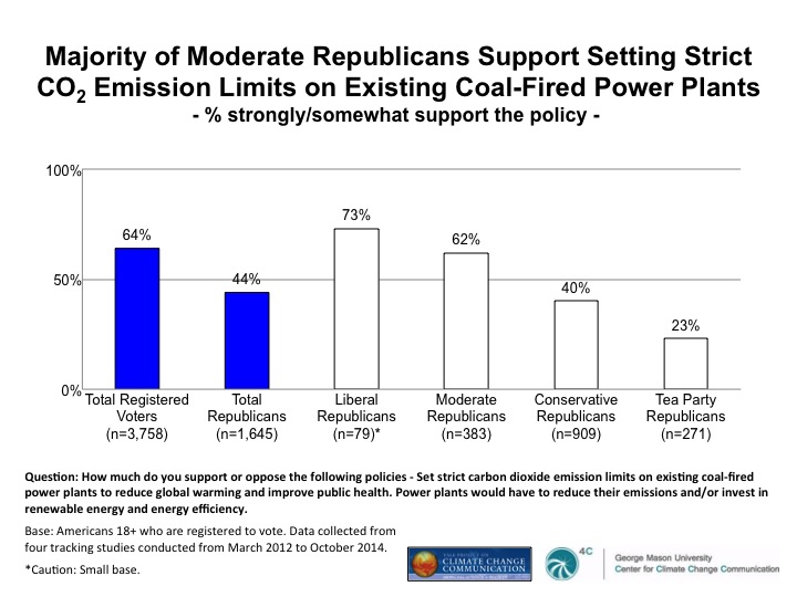 Image for Majority of Moderate Republicans Support Setting Strict CO2 Emission Limits on Existing Coal-Fired Power Plants