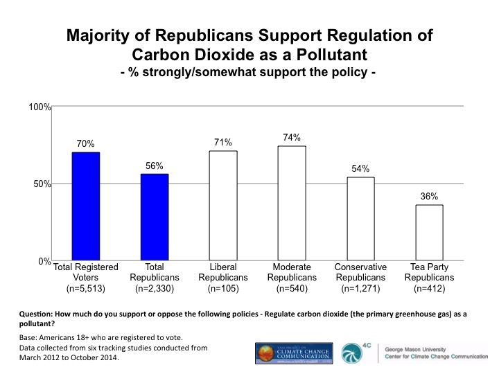 Image for Majority of Republicans Support Regulation of Carbon Dioxide as a Pollutant